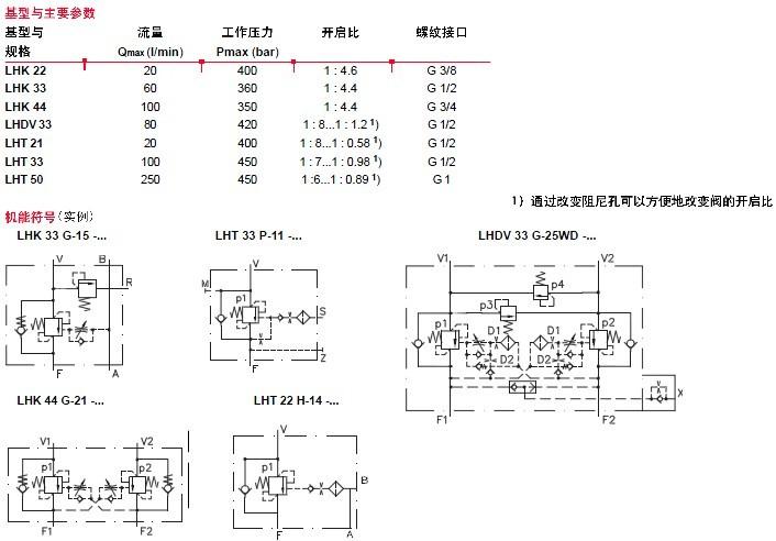 德国hawe哈威,hawe平衡阀,溢流阀-技术文章-上海颖哲.